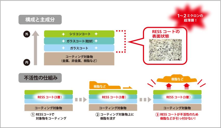 レアコーティングMo-構成と主成分